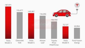 پرفروشترین خودرو الکتریکی در آمریکا کدام است؟/ حکمرانی تسلا بر بازار آمریکا