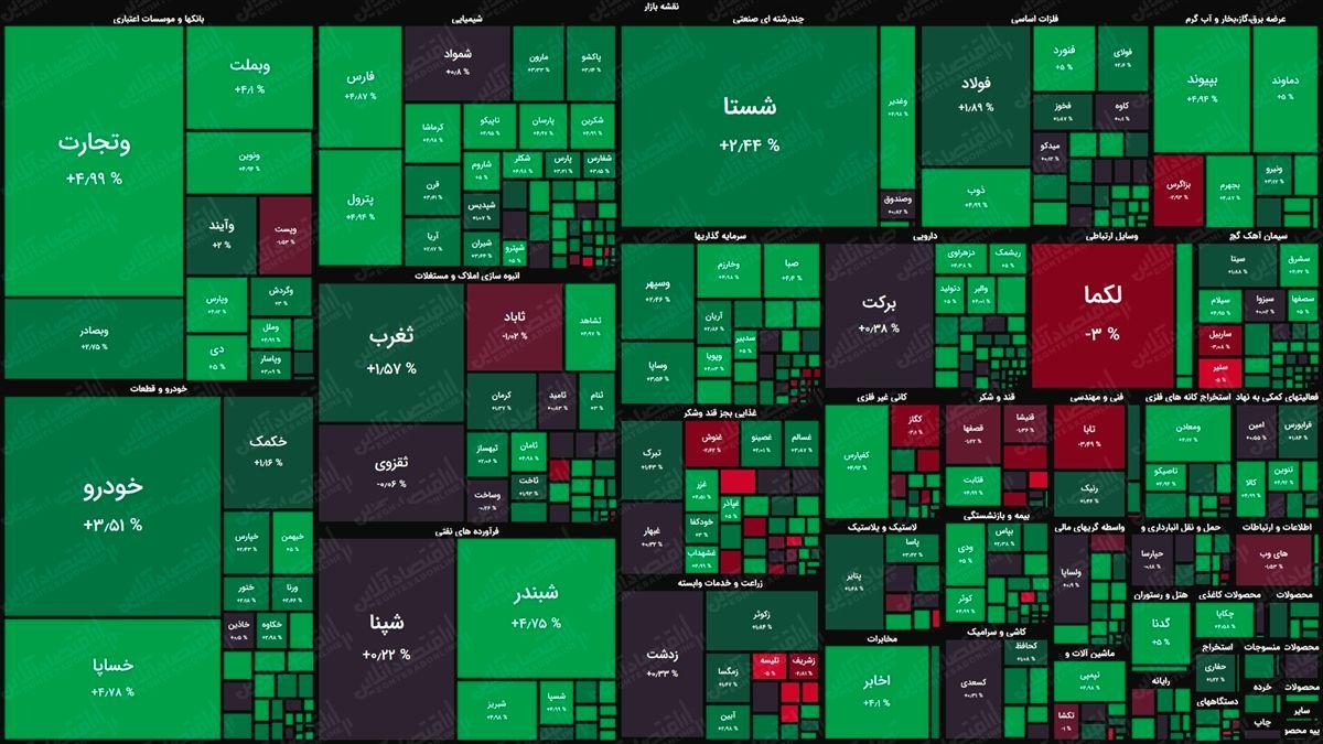 نقشه بورس امروز بر اساس ارزش معاملات/ شروع پرقدرت بازار در دقایق ابتدایی