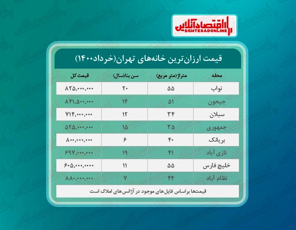 ارزان ترین خانه های تهران کجاست؟