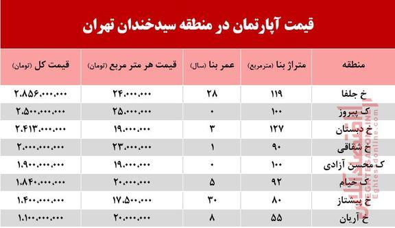 قیمت آپارتمان در منطقه سیدخندان  +جدول