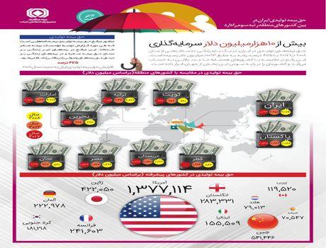 ایران در رتبه سوم حق بیمه تولیدی در بین کشورهای منطقه