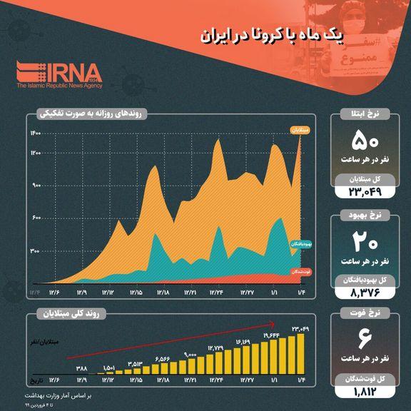 یک ماه با کرونا در ایران