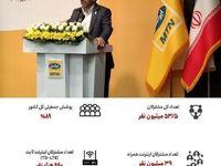 مشترکان ایرانسل به ۵۳.۵ میلیون نفر رسید/ پوشش جمعیتی ۸۹درصدی در کل کشور