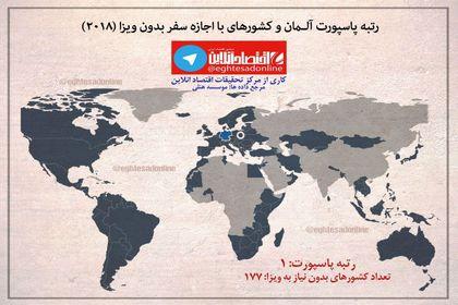 رتبه پاسپورت آلمان و پاکستان در سال۲۰۱۸ +اینفوگرافیک