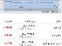 قیمت روز طلا و سکه در بازار ۱۵ مهر