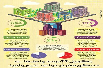 تکمیل ۴۴ درصد واحدهای مسکن مهر +اینفوگرافیک