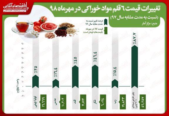 افزایش بیش از ٨٠درصدی قیمت چای در مهرماه