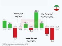 بررسی مشکلات اقتصاد ایران/ تولید ناخالص داخلی ایران از زمان تحریمها چه تغییری کرد؟