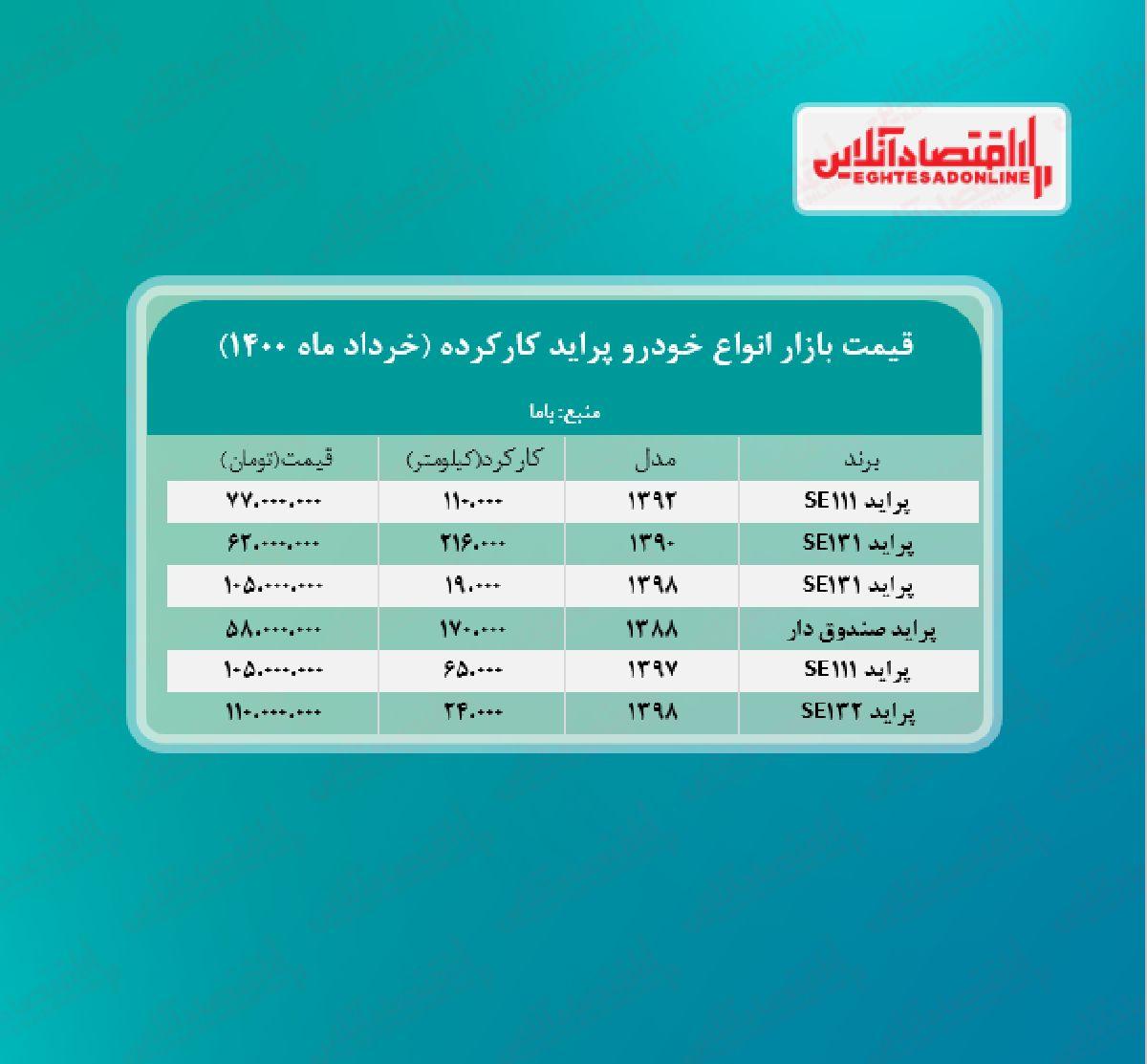 قیمت پراید کارکرده امروز ۱۴۰۰/۳/۱۲