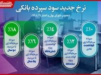 طرفداران سود بانکی بخوانند! +ابلاغیه جدید دولت
