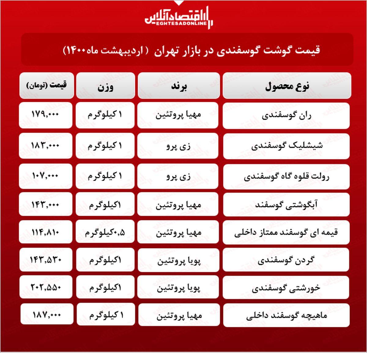 قیمت جدید گوشت گوسفندی در بازار (اردیبهشت۱۴۰۰) + جدول