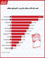 قیمت سیگار در کدام کشورها بیشتر است؟/ ارزانی عجیب سیگار در نیجریه