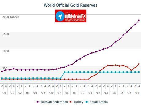 بالاترین ذخایر رسمی طلا در بین کشورهای همسایه ایران +اینفوگرافیک