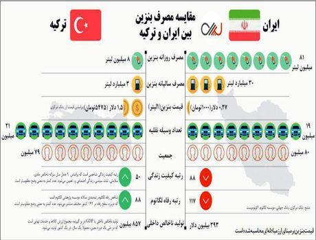 مصرف بنزین در ایران ۱۰برابر ترکیه است +اینفوگرافیک
