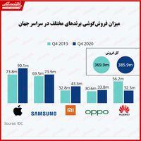 غلبه اپل در بازار گوشیهای هوشمند/ ثبت بالاترین رکورد فروش در سه ماهه چهارم۲۰۲۰