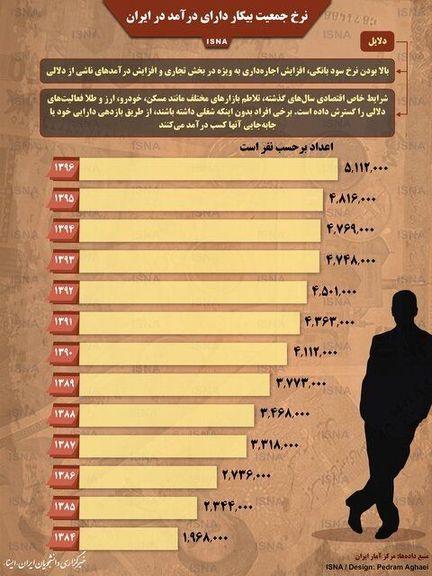 نرخ جمعیت بیکار دارای درآمد در ایران