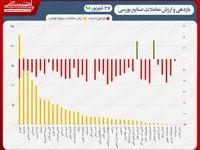 نقشه بازدهی و ارزش معاملات امروزبورس/ سقوط آزاد ۸هزار واحدی شاخص بورس