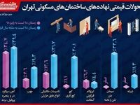 رکورددار بیشترین افزایش قیمت نهاده ساختمانی تهران در سال۹۸