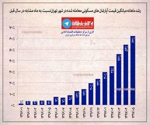 رشد قیمت آپارتمانهای معامله شده در تهران +اینفوگرافیک