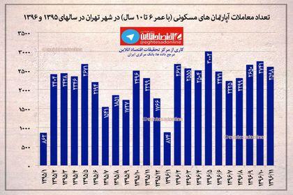 معاملات آپارتمان های مسکونی (با عمر زیر ۶تا۱۰ سال)در شهر تهران در سال های ۱۳۹۵تا ۱۳۹۶ +اینفوگرافیک