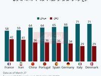 آمار مرگ و میر جهانی بر اثر کرونا با توجه به جنسیت/ زنان آسیبپذیرترند یا مردان؟
