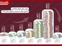 ارزش ریالی اسکناس و ایران چکِ در گردش تا پایان سال۹۷