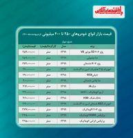 خودروهای ۲۵۰ تا ۴۰۰ میلیونی تهران + جدول