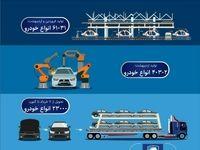 حجم تولید و تحویل محصولات ایران خودرو از ابتدای سال