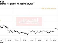 تحلیل بزرگترین بانک آمریکا از وضعیت آتی معاملات طلا/ پیشبینی قیمت 3000دلار در هر اونس!
