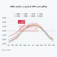 بررسی روند افزایش دمای کرهزمین/ امسال گرمترین سال تاریخ خواهد بود