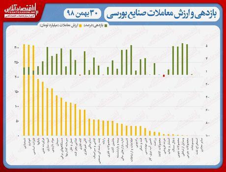 نقشه بازدهی و ارزش معاملات صنایع بورسی در انتهای داد و ستدهای روز جاری/ تداوم رکورد شکنی نماگر بورس