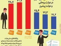 تغییرات شاخص فلاکت ایرانیها در شش سال گذشته +اینفوگرافیک