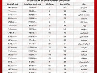 قیمت مسکن در تهران/ با ۲ میلیارد کجای پایتخت میتوان خانه خرید؟