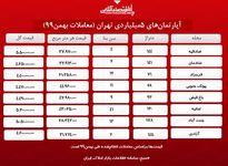 آپارتمانهای ۵میلیاردی تهران +جدول معاملات