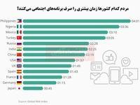 مردم کدام کشورها زمان بیشتری را صرف برنامههای اجتماعی میکنند؟