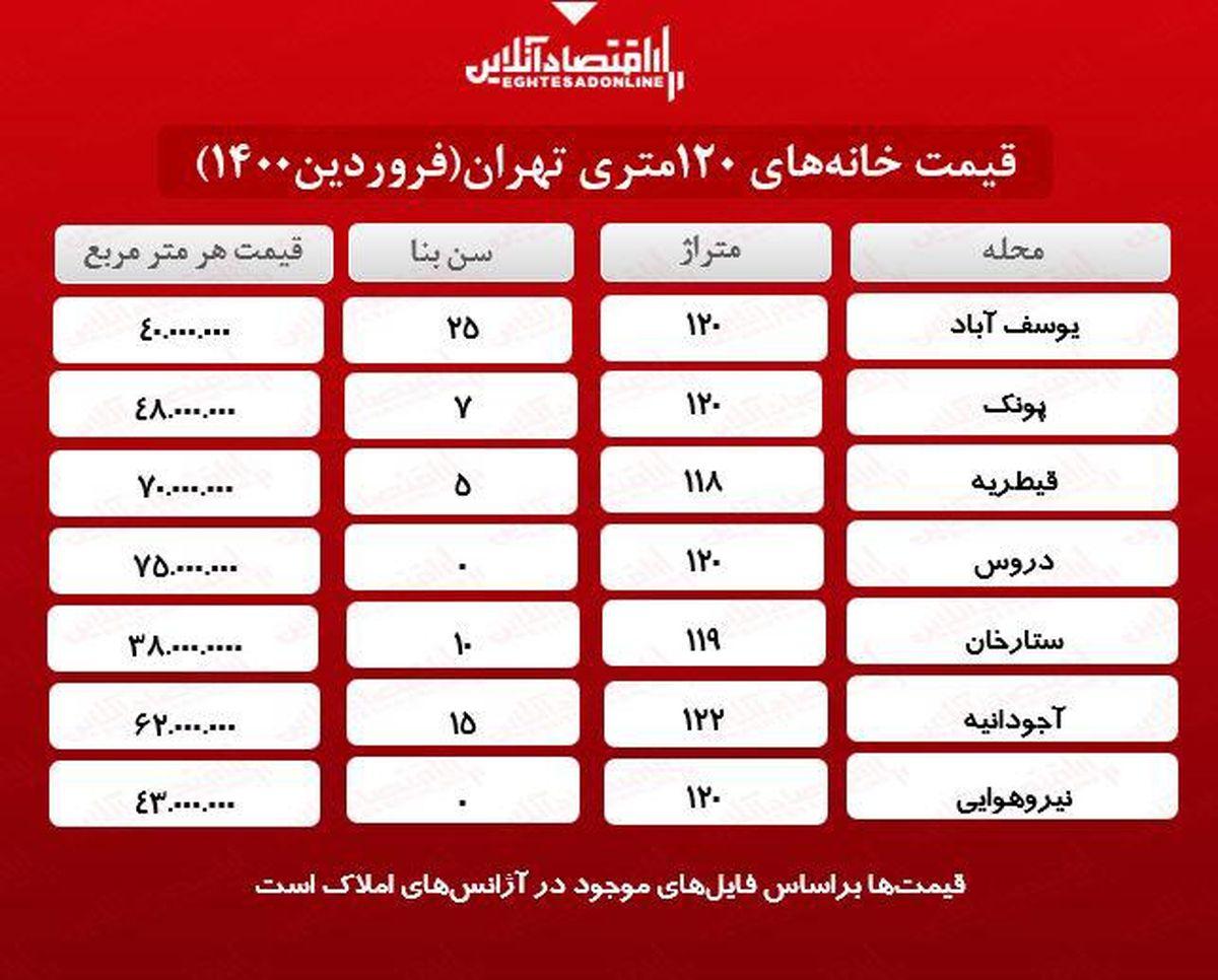خانههای ١٢٠متری تهران چند؟