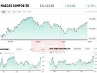 ثبت رکورد جدید بازارهای سهام آمریکا در پی صعود بازارهای چین