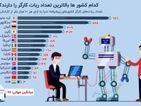 کدام کشورها بالاترین تعداد ربات کارگر را دارند؟ +اینفوگرافیک