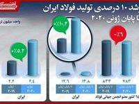 رشد ۱۰درصدی تولید فولاد ایران در دوران کرونا