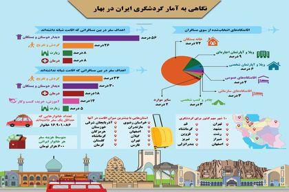 وضعیت گردشگری در ایران چطور است؟ +اینفوگرافیک