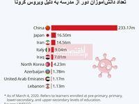 ویروس کرونا مدارس کدام کشورها را بیشتر به تعطیلی کشانده است؟/ ایران در جایگاه سوم