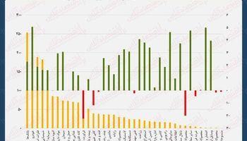 نقشه بازدهی و ارزش معاملات امروز بازار سهام/ عبور نماگر از کانال ۳۰۰هزار واحدی
