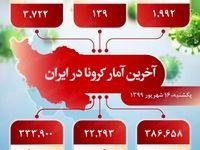 آخرین آمار کرونا در ایران (۹۹/۰۶/۱۶)