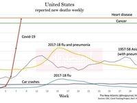 مقایسه علل مختلف مرگ آمریکاییها