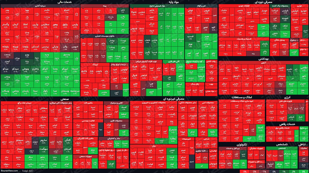 نمای پایانی بازار سهام/ ارزش معاملات از ۱۳هزار میلیارد تومان عبور کرد