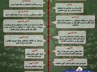 زمانبندی یازدهمین دوره انتخابات مجلس