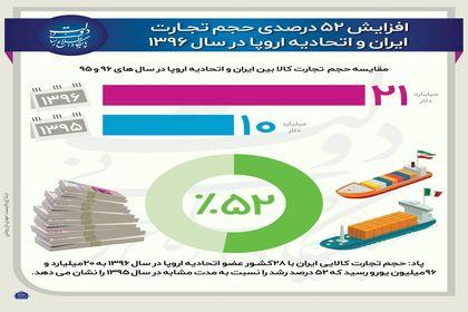 رشد ۵۲درصدی تجارت ایران و اتحادیه اروپا +اینفوگرافیک