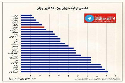 شاخص ترافیک تهران در بین شهرهای منتخب جهان +اینفوگرافیک