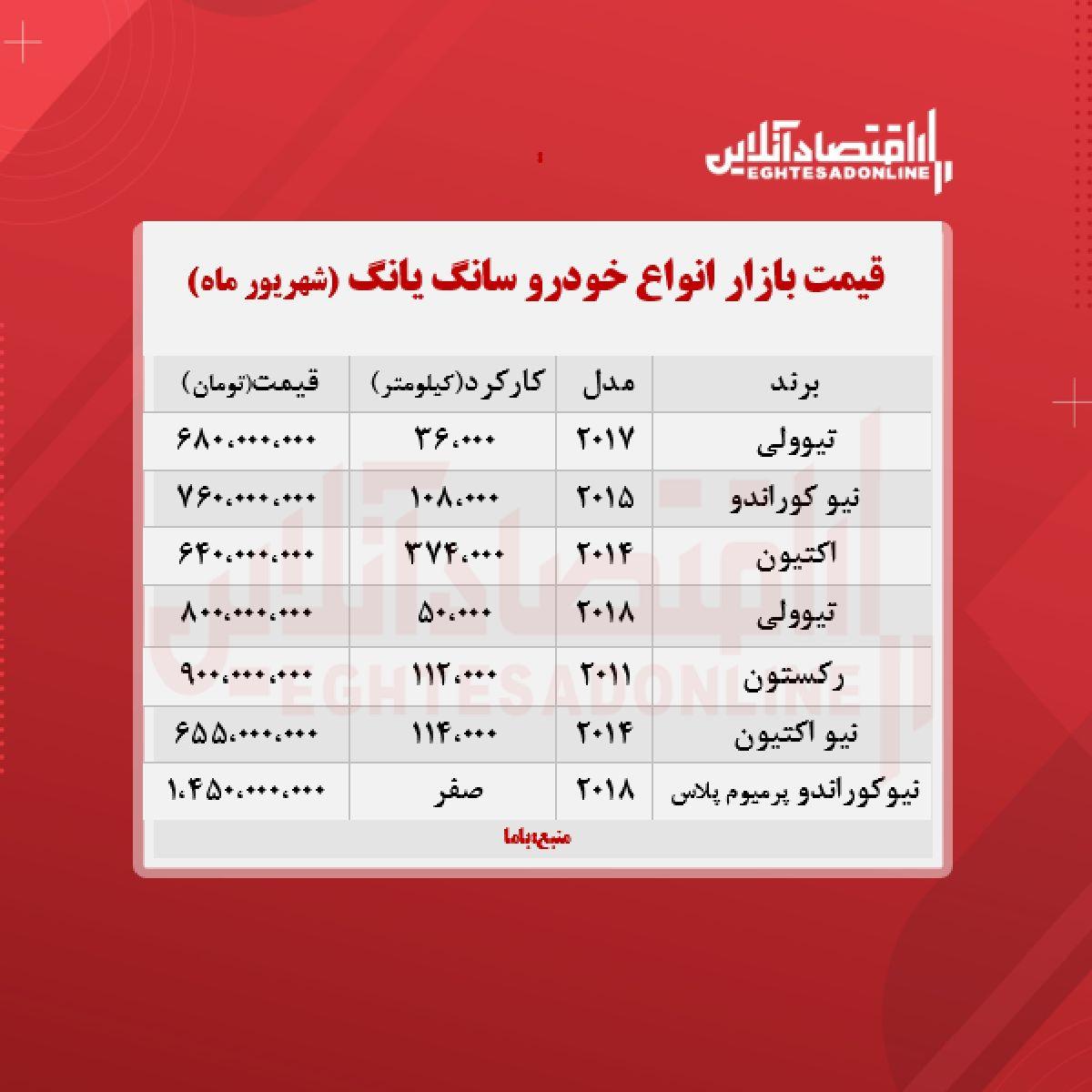 قیمت انواع سانگیانگ در بازار تهران + جدول