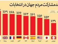 مقایسه درصدمشارکت مردم جهان در انتخابات  +اینفوگرافیک